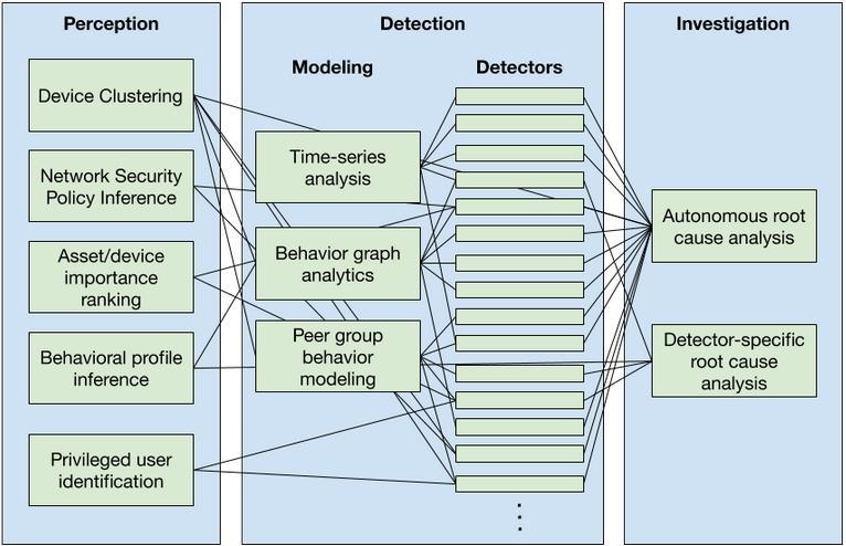verkkoliikenteen monitorointi