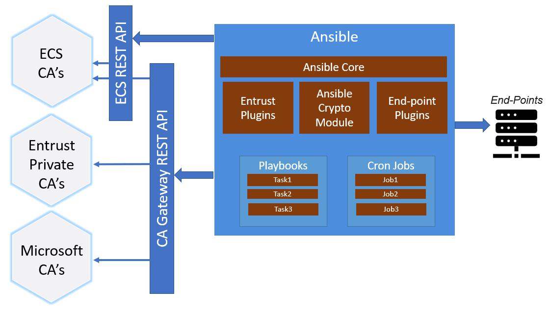 Entrust Ansible Automation